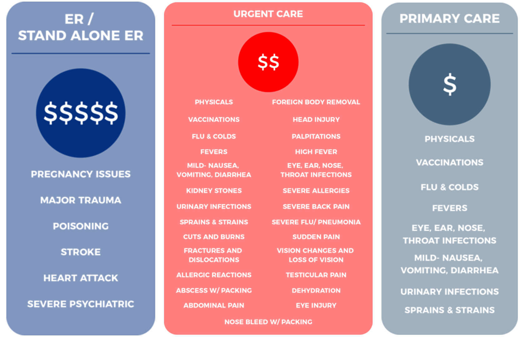 OnPoint Urgent Care | Aurora | Highlands Ranch | Lone Tree