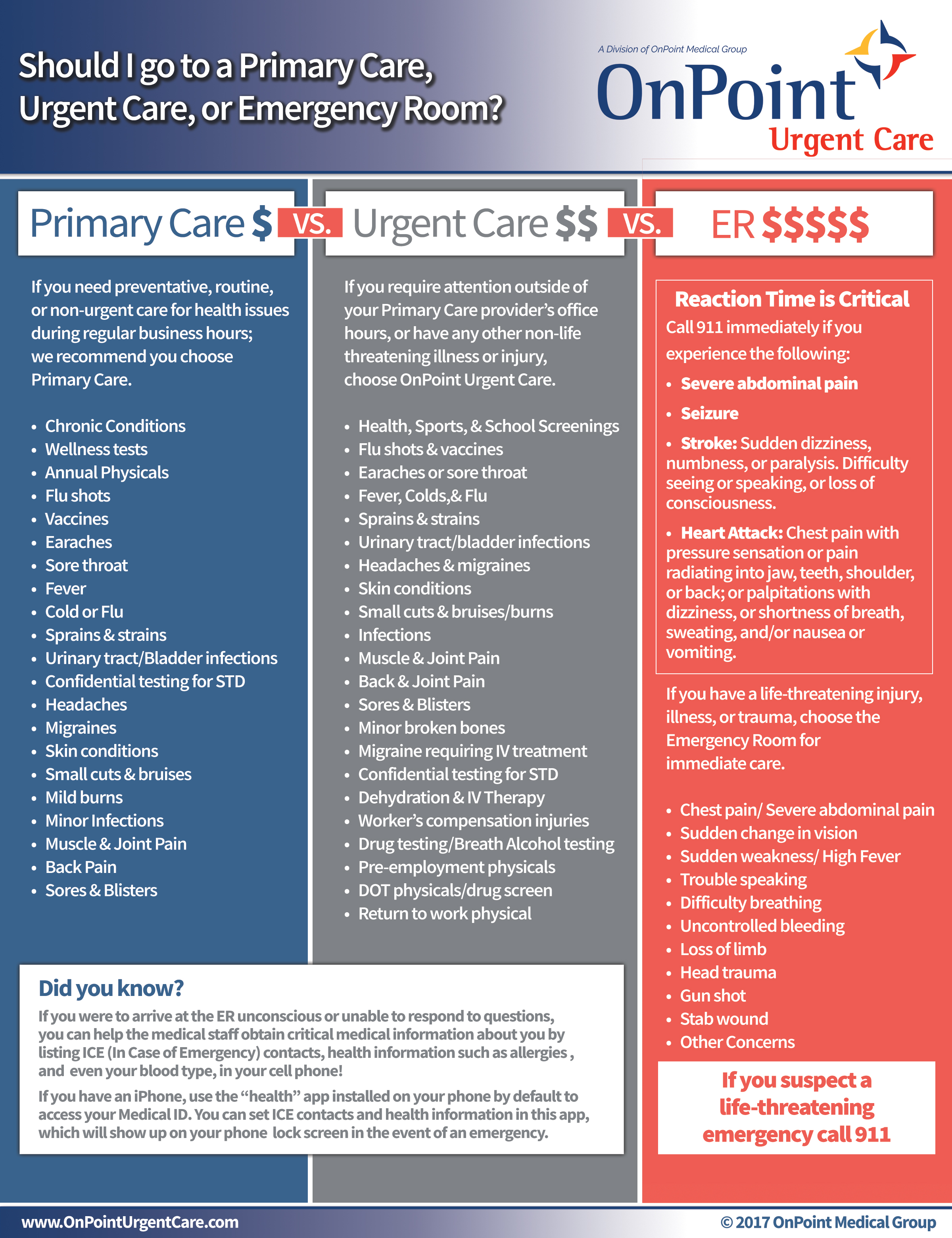 When should I go to an ER vs Urgent Care vs Family Physician
